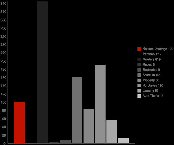 Morgan GA Crime Statistics