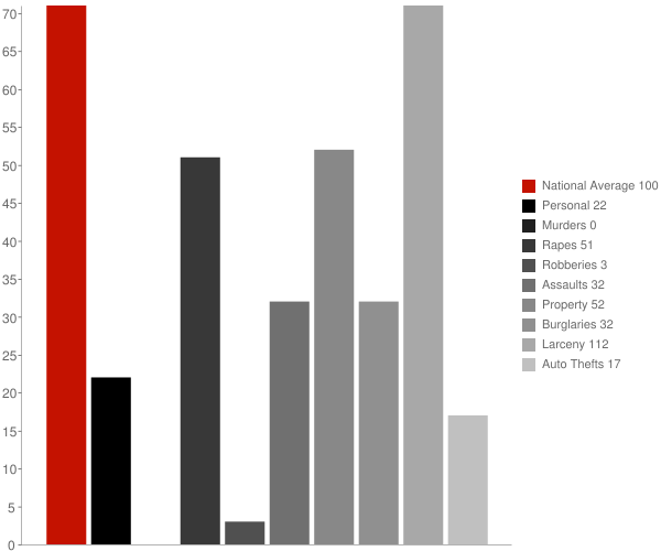 Watkins Glen NY Crime Statistics