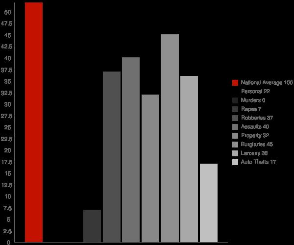 Blackshear GA Crime Statistics