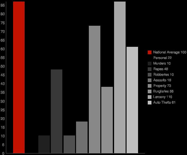 Ripley WV Crime Statistics