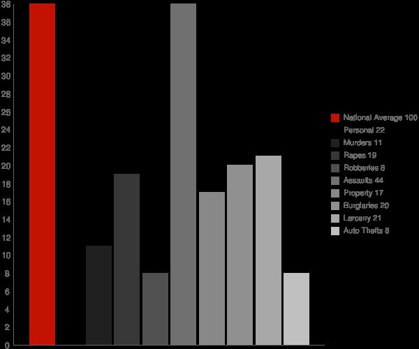 Tolchester MD Crime Statistics