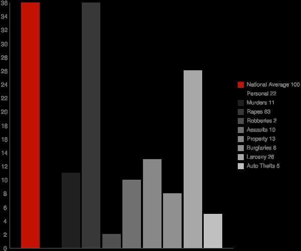 Bergen NY Crime Statistics