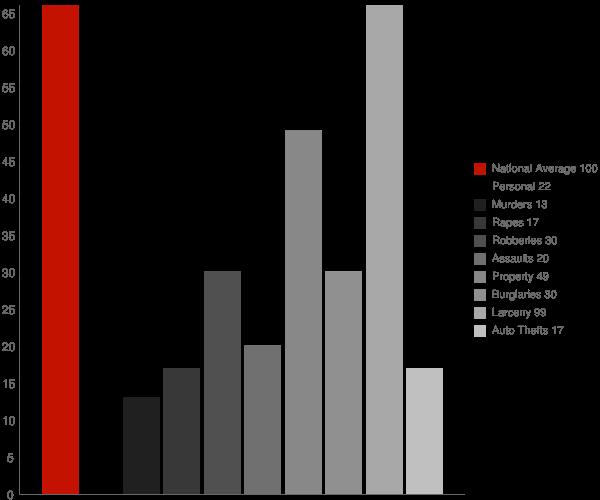 Fort Salonga NY Crime Statistics