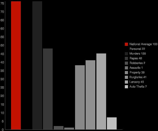 Mohall ND Crime Statistics