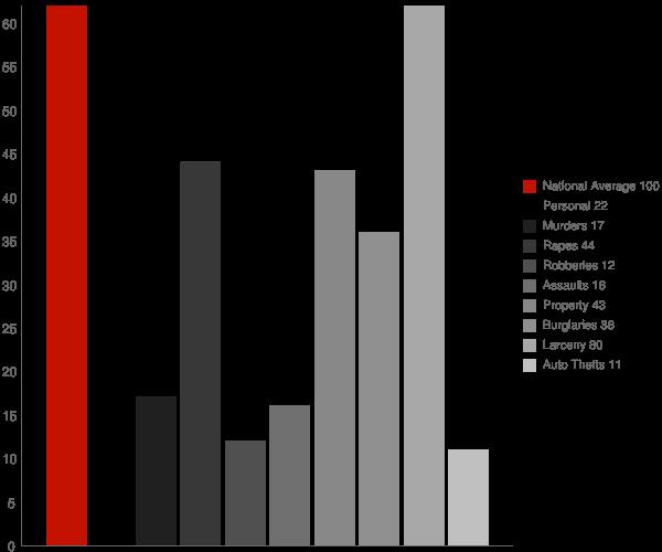 South Windham CT Crime Statistics