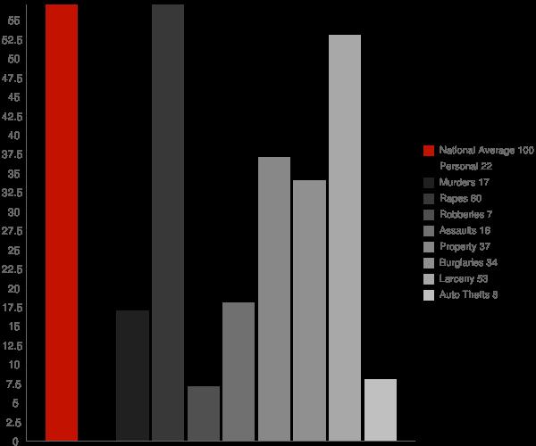Walworth WI Crime Statistics