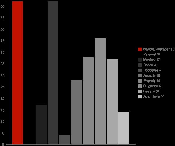 Colebrook NH Crime Statistics