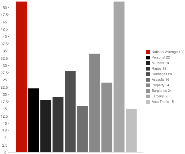 Montauk NY Crime Statistics