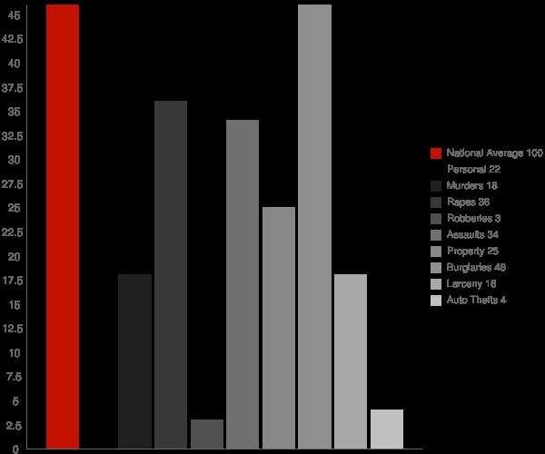 Munnsville NY Crime Statistics