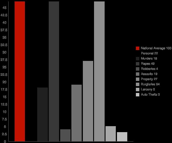 Fillmore NY Crime Statistics
