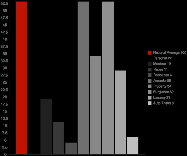 Bliss NY Crime Statistics