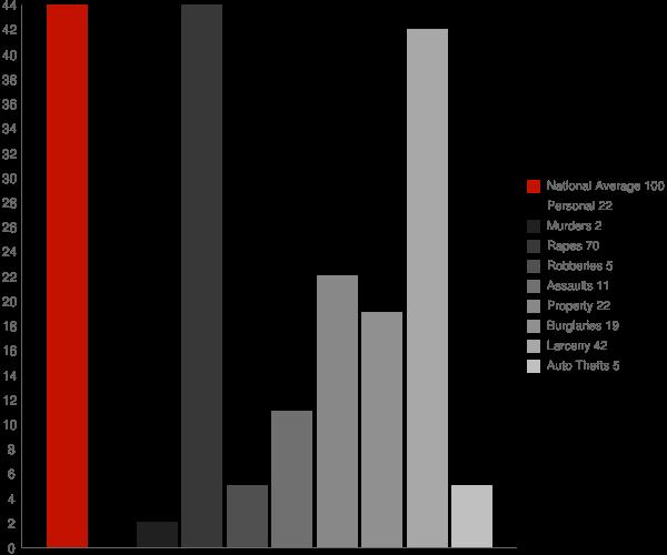Painted Post NY Crime Statistics