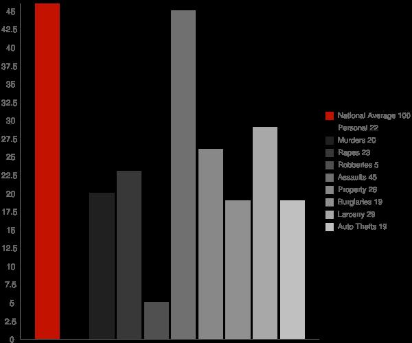 Gassville AR Crime Statistics