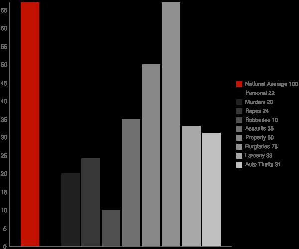 Junior WV Crime Statistics
