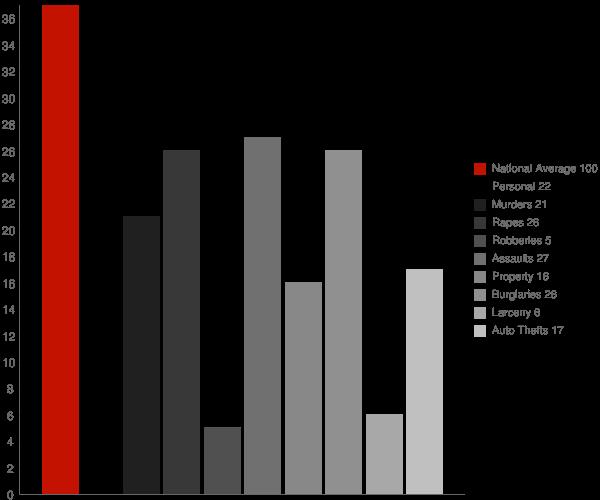 Grantsville MD Crime Statistics