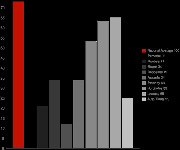 Spiceland IN Crime Statistics