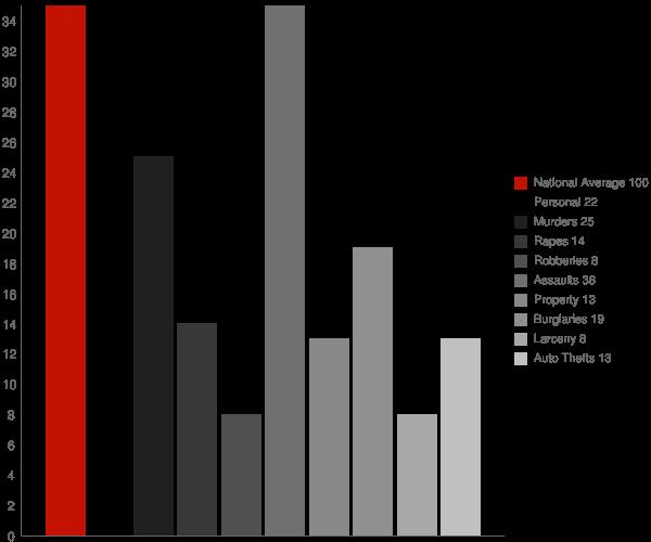 Ballenger Creek MD Crime Statistics