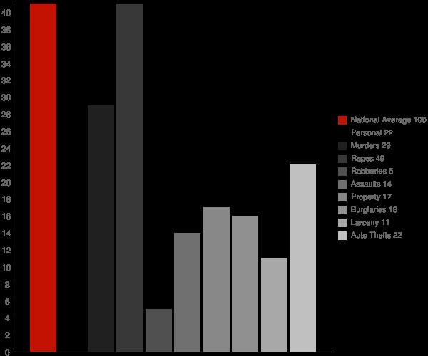 Varnado LA Crime Statistics