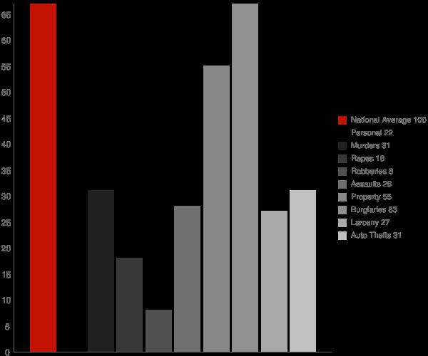 Castleford ID Crime Statistics