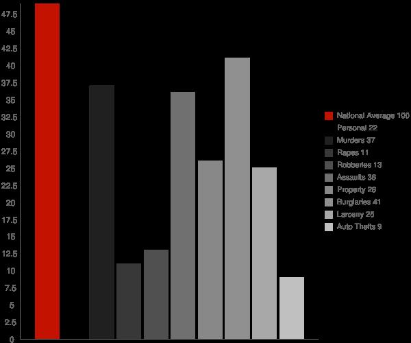 Mount Etna IN Crime Statistics