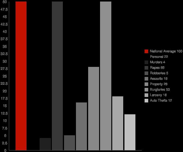 West Fork AR Crime Statistics