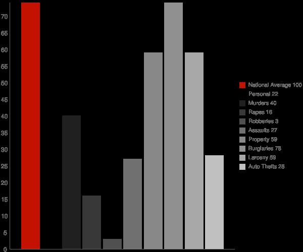 Bolivar WV Crime Statistics