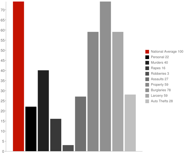 Harpers Ferry WV Crime Statistics