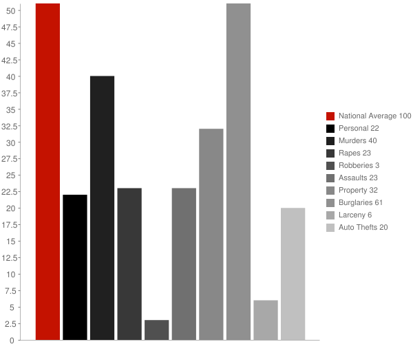 Flemington WV Crime Statistics