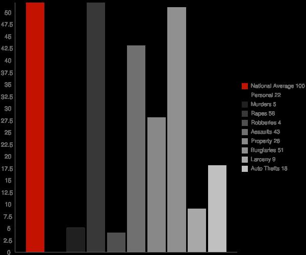 Thorsby AL Crime Statistics