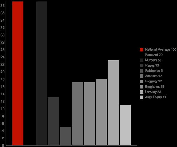 Deer Park MD Crime Statistics