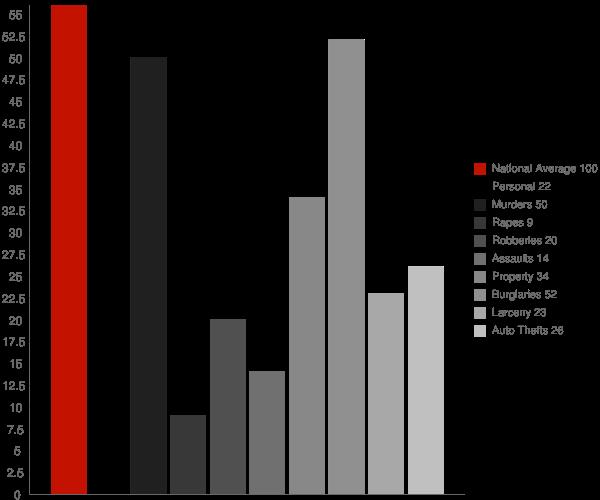 Rocky Ford GA Crime Statistics