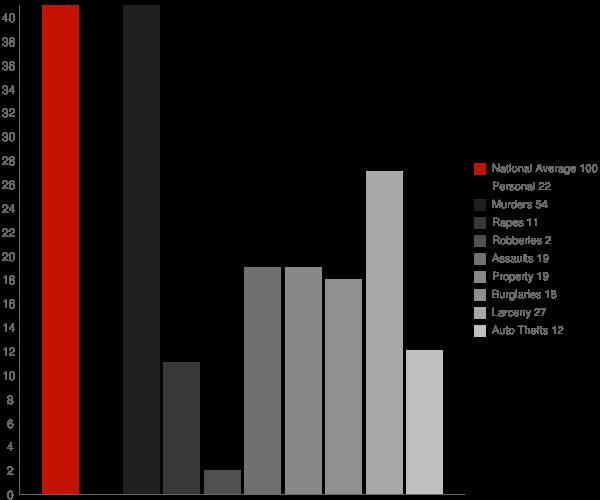 Bloomington MD Crime Statistics