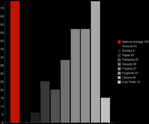 Westlake LA Crime Statistics