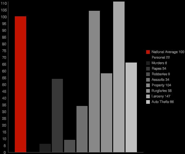 Ashland WI Crime Statistics