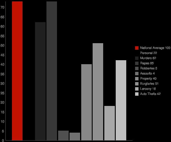 Pisek ND Crime Statistics
