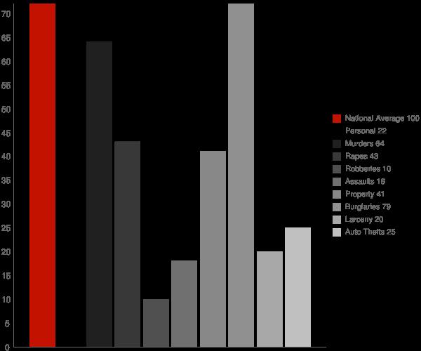 Lyon MS Crime Statistics