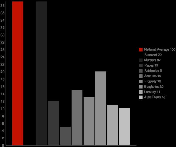 Klagetoh AZ Crime Statistics