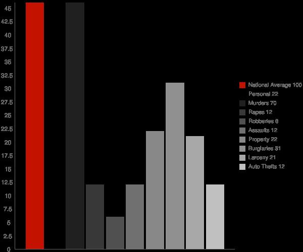 Mooresville AL Crime Statistics