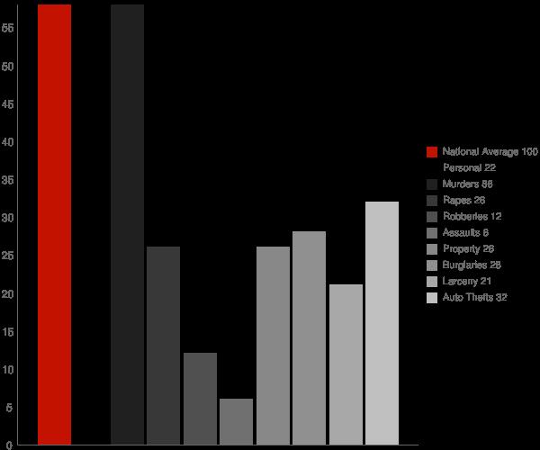 Glendale MS Crime Statistics