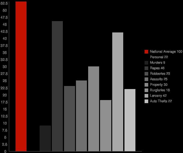 Shishmaref AK Crime Statistics