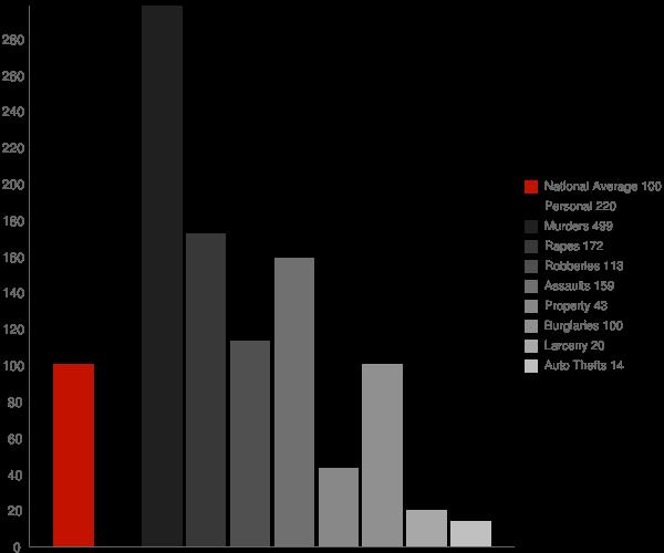 Buena Vista GA Crime Statistics