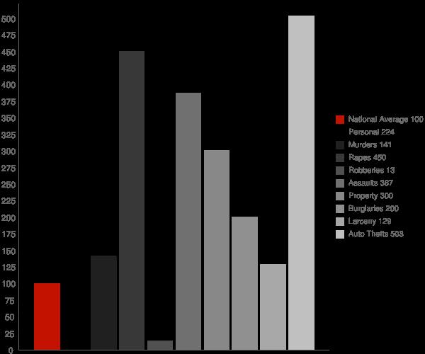Barrow AK Crime Statistics