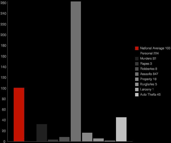 Vidette GA Crime Statistics