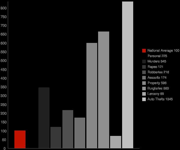Springdale MD Crime Statistics