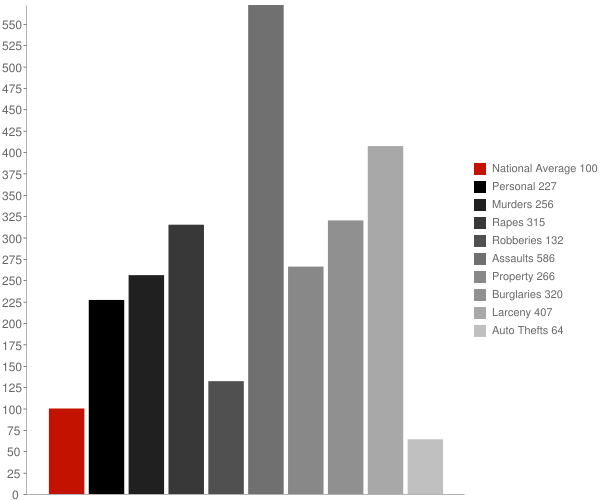 Natchez MS Crime Statistics