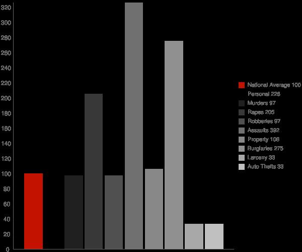 Frankford DE Crime Statistics
