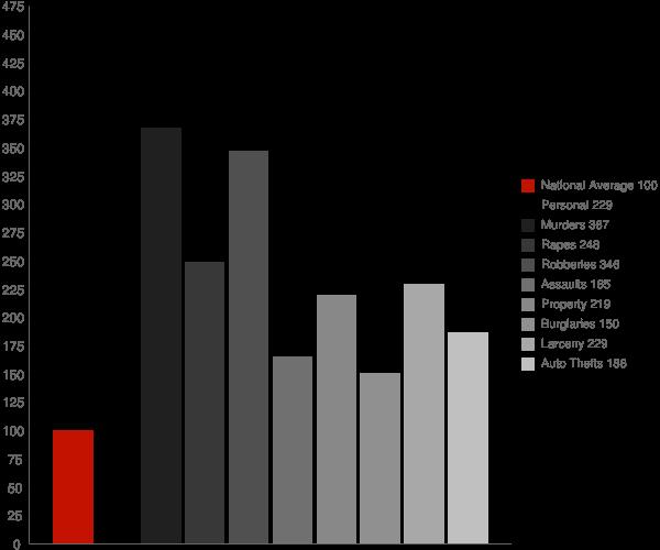 Norfolk VA Crime Statistics