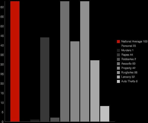 Carey ID Crime Statistics