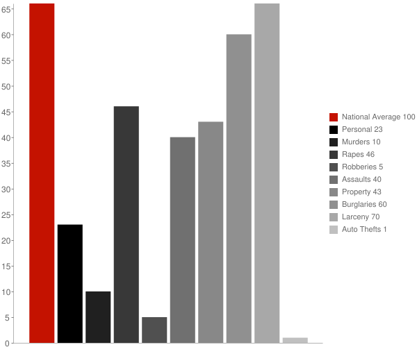 Gilboa OH Crime Statistics