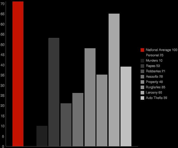 Plainfield IN Crime Statistics